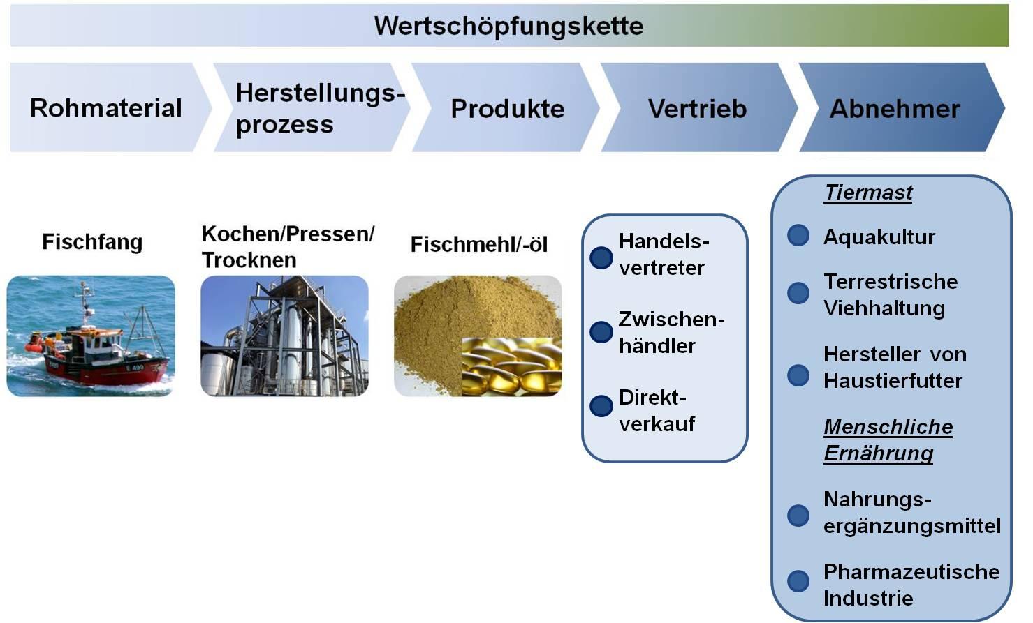 Werschöpfungskette Fischmehl