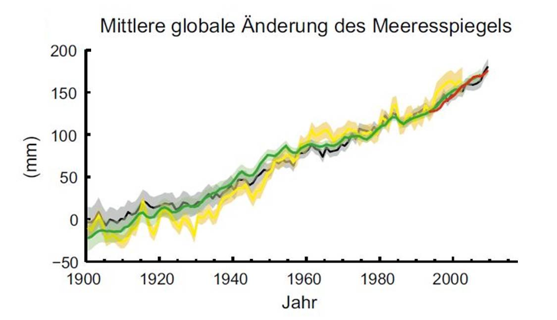 Der Meeresspiegel steigt an.