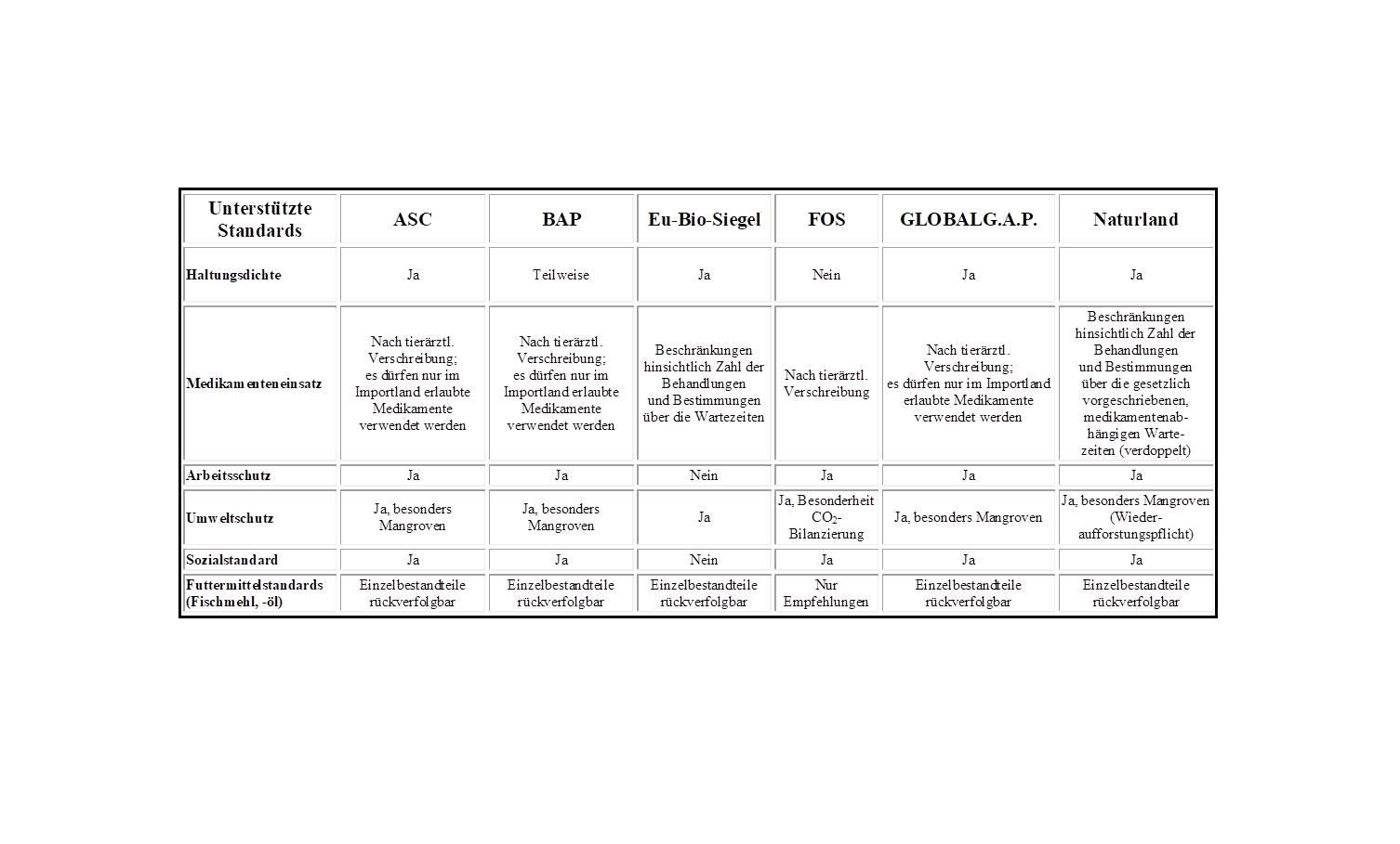 Vergleich Aquakulturlabel