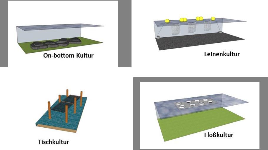 Produktionstechniken